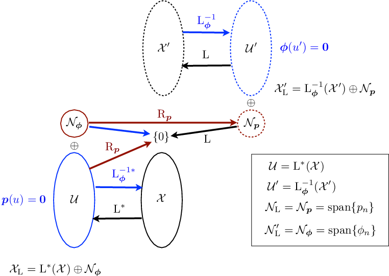 Figure 2 for Native Banach spaces for splines and variational inverse problems
