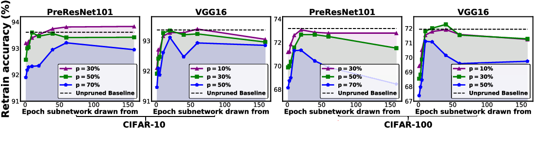 Figure 1 for Drawing early-bird tickets: Towards more efficient training of deep networks