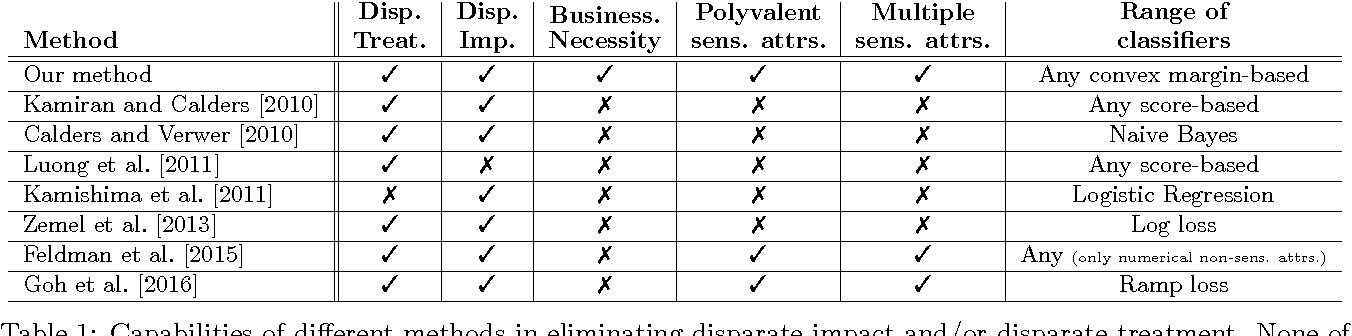 Figure 1 for Fairness Constraints: Mechanisms for Fair Classification