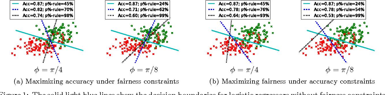 Figure 2 for Fairness Constraints: Mechanisms for Fair Classification