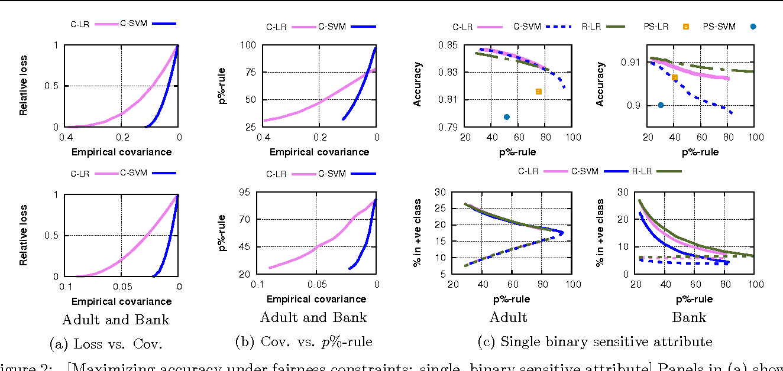 Figure 3 for Fairness Constraints: Mechanisms for Fair Classification