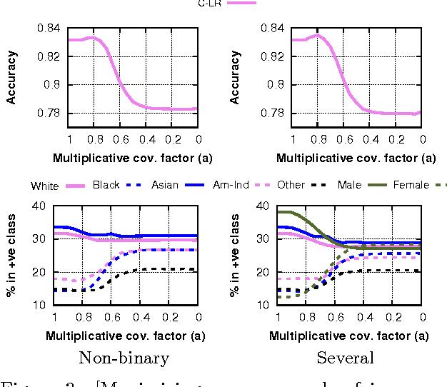 Figure 4 for Fairness Constraints: Mechanisms for Fair Classification