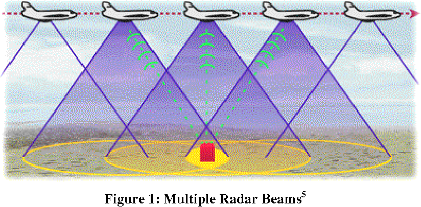 Figure 1 from Synthetic Aperture Radar Imaging Simulated in MATLAB