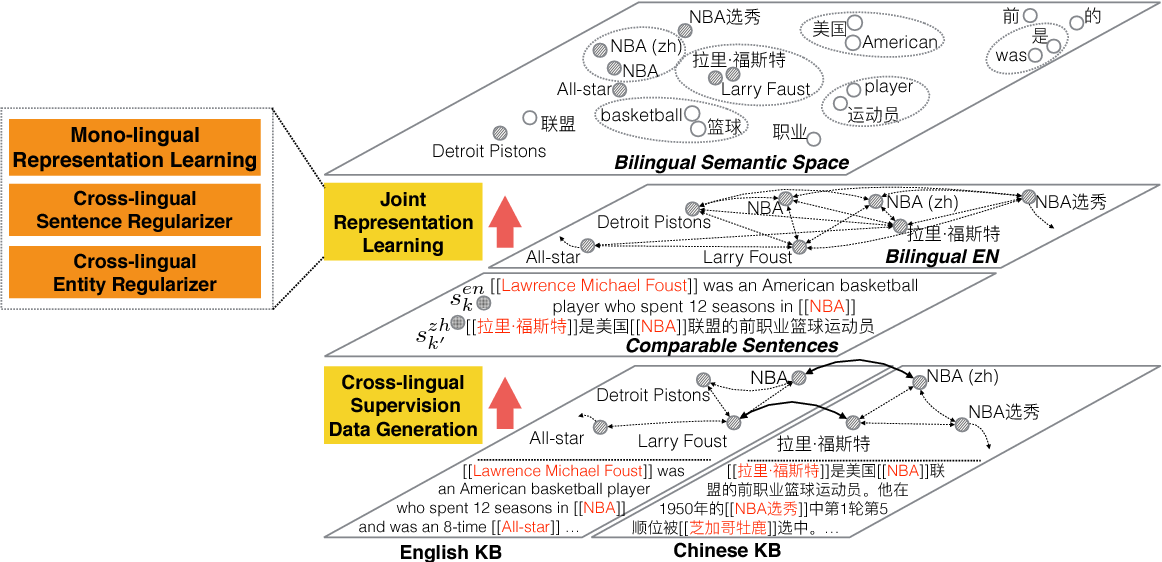 Figure 1 for Joint Representation Learning of Cross-lingual Words and Entities via Attentive Distant Supervision