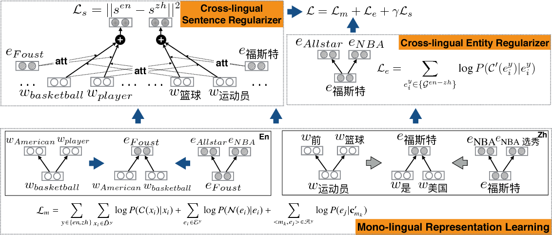 Figure 3 for Joint Representation Learning of Cross-lingual Words and Entities via Attentive Distant Supervision