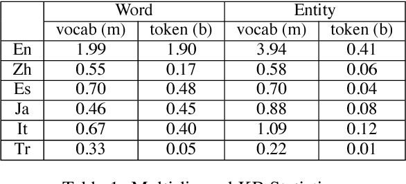 Figure 2 for Joint Representation Learning of Cross-lingual Words and Entities via Attentive Distant Supervision