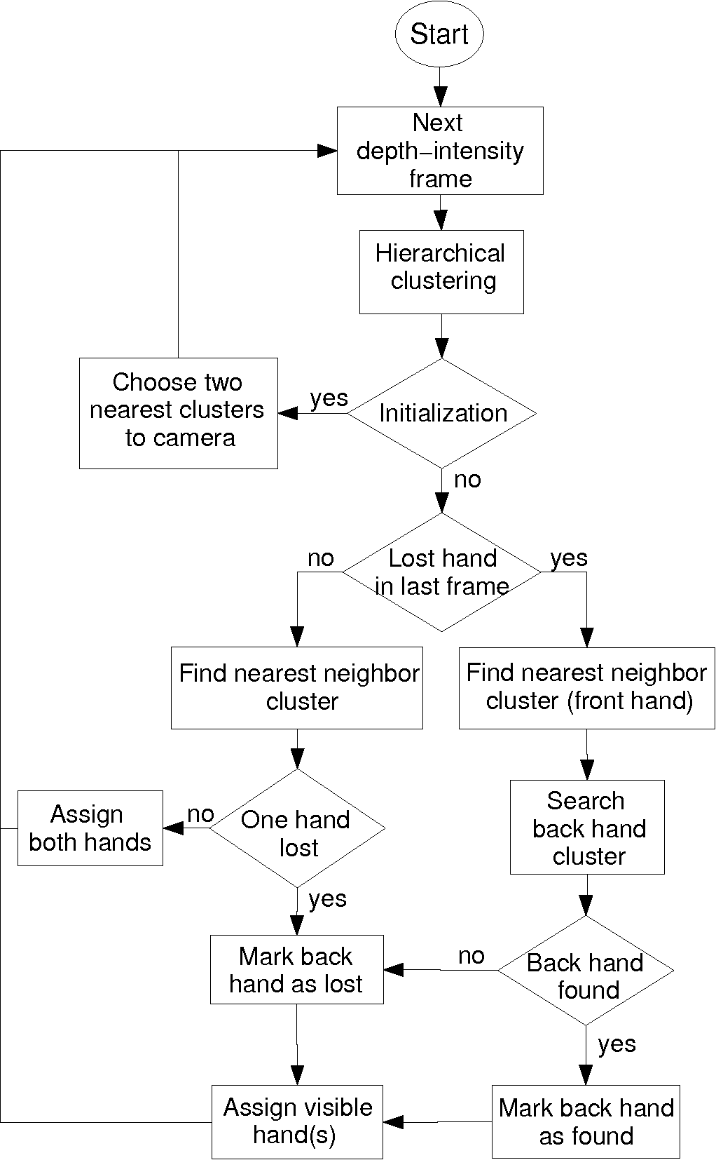 Figure 2 for Hand Tracking based on Hierarchical Clustering of Range Data