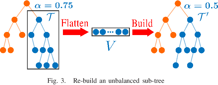 Figure 3 for ikd-Tree: An Incremental K-D Tree for Robotic Applications