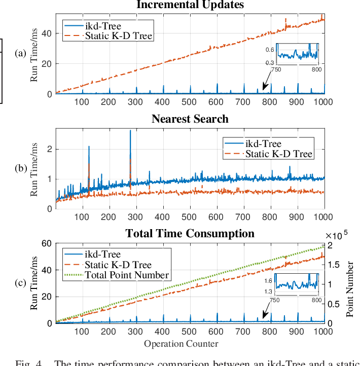 Figure 4 for ikd-Tree: An Incremental K-D Tree for Robotic Applications