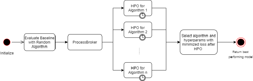 Figure 1 for Auto-Surprise: An Automated Recommender-System (AutoRecSys) Library with Tree of Parzens Estimator (TPE) Optimization