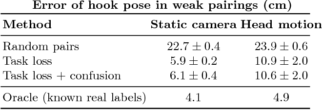 Figure 4 for Adapting Deep Visuomotor Representations with Weak Pairwise Constraints