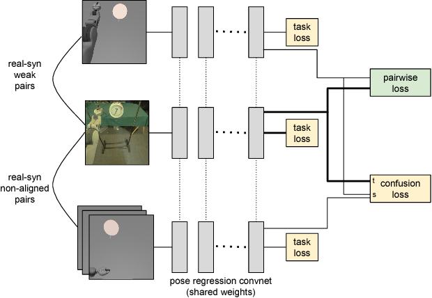 Figure 3 for Adapting Deep Visuomotor Representations with Weak Pairwise Constraints