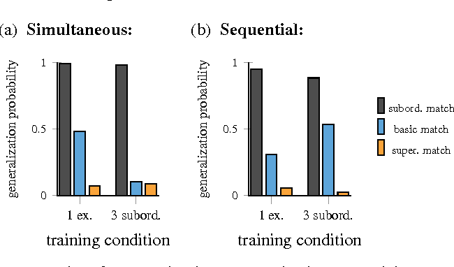 Figure 1 for The Interaction of Memory and Attention in Novel Word Generalization: A Computational Investigation