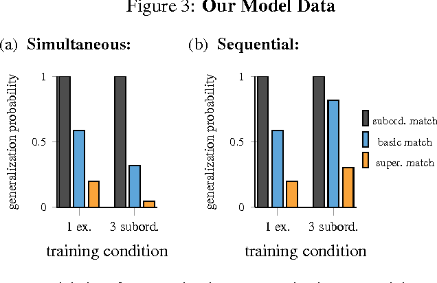 Figure 3 for The Interaction of Memory and Attention in Novel Word Generalization: A Computational Investigation