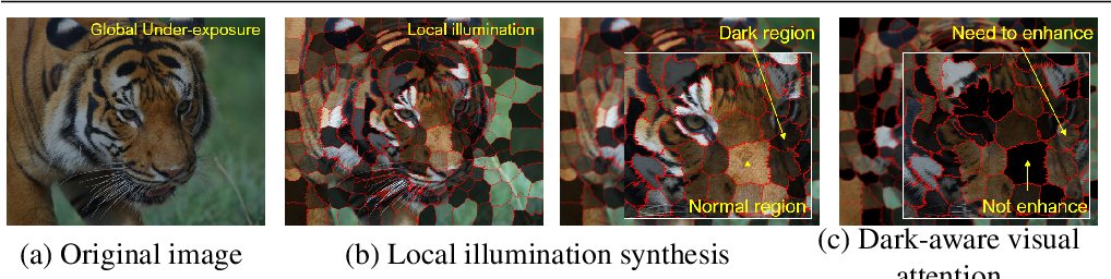 Figure 1 for DALE : Dark Region-Aware Low-light Image Enhancement