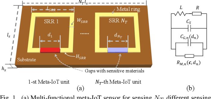 Figure 1 for Meta-material Sensors based Internet of Things for 6G Communications