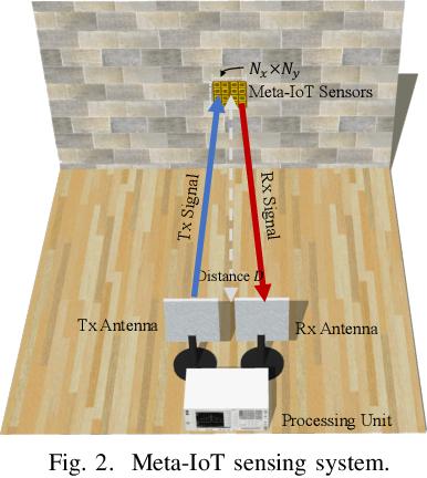 Figure 2 for Meta-material Sensors based Internet of Things for 6G Communications