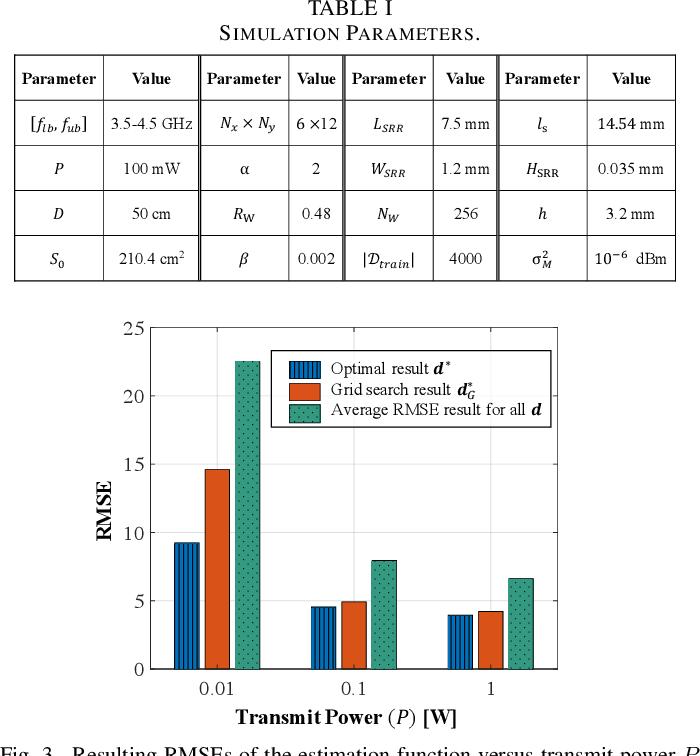 Figure 4 for Meta-material Sensors based Internet of Things for 6G Communications