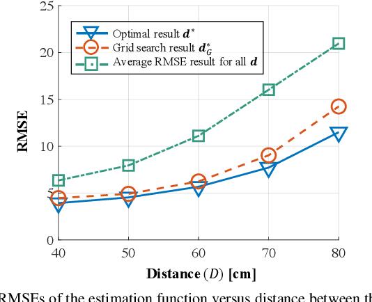 Figure 3 for Meta-material Sensors based Internet of Things for 6G Communications