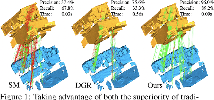 Figure 1 for PointDSC: Robust Point Cloud Registration using Deep Spatial Consistency