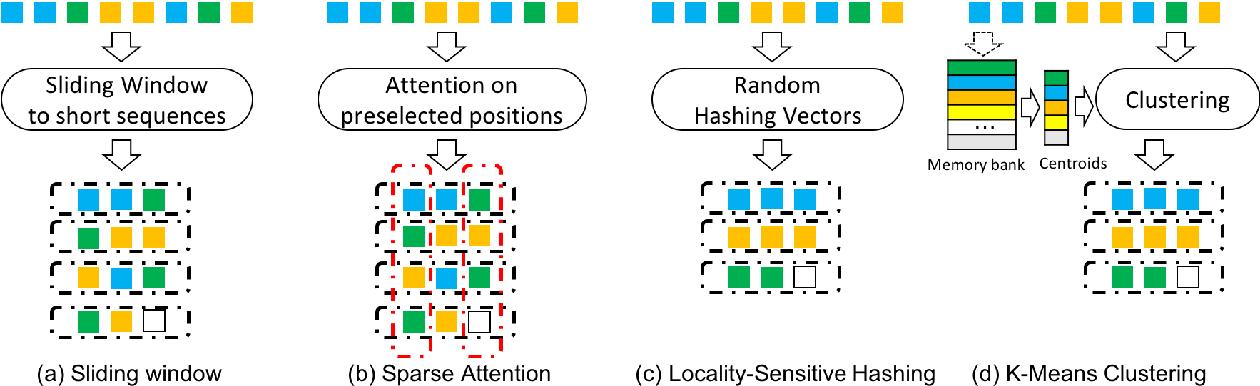 Figure 1 for Cluster-Former: Clustering-based Sparse Transformer for Long-Range Dependency Encoding