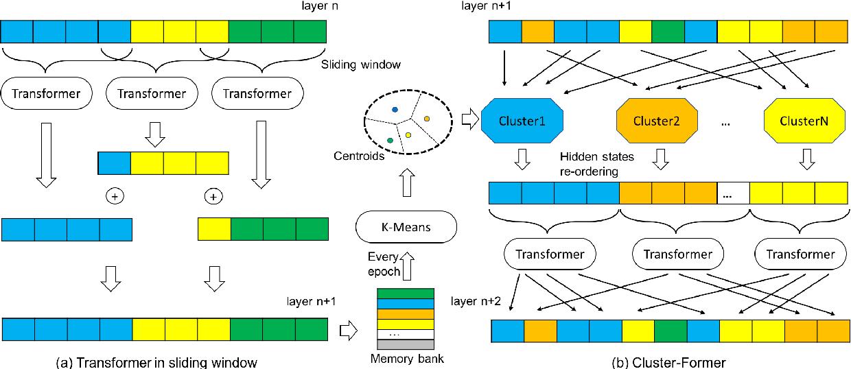 Figure 3 for Cluster-Former: Clustering-based Sparse Transformer for Long-Range Dependency Encoding