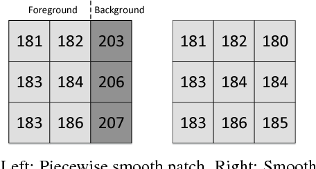 Figure 1 for Non-Local Graph-Based Prediction For Reversible Data Hiding In Images