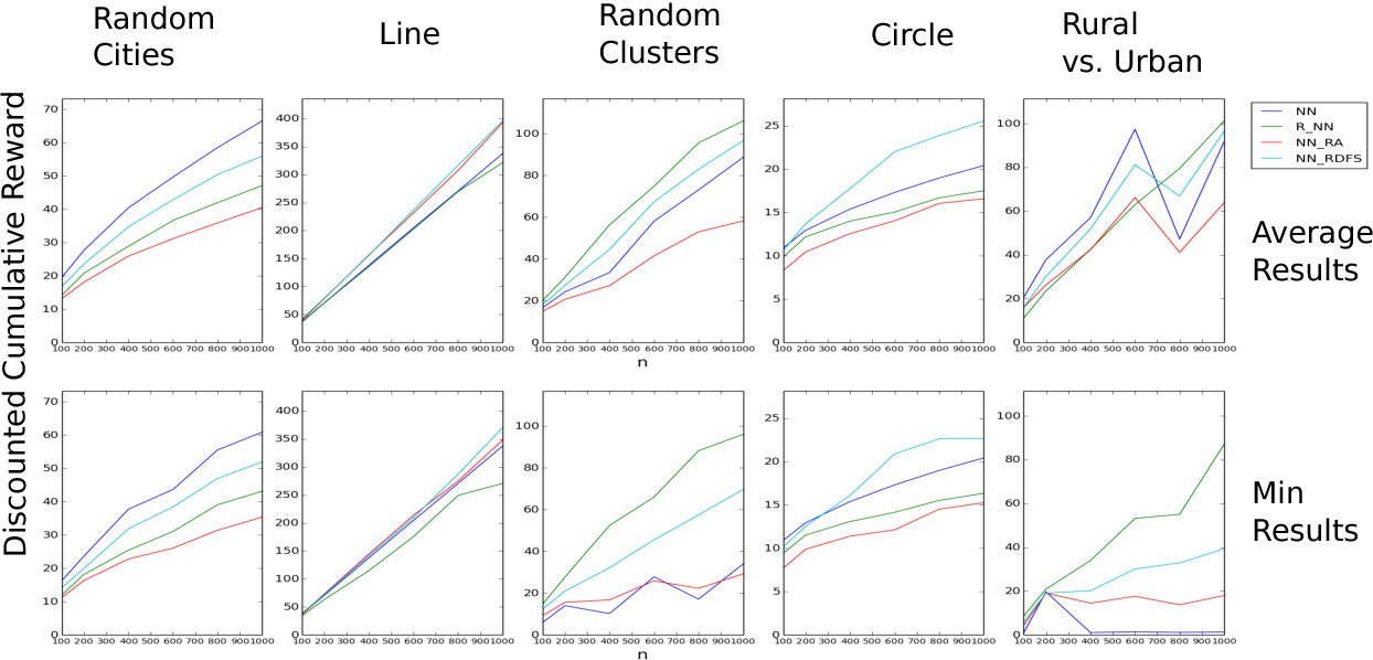 Figure 1 for Hierarchical Reinforcement Learning: Approximating Optimal Discounted TSP Using Local Policies