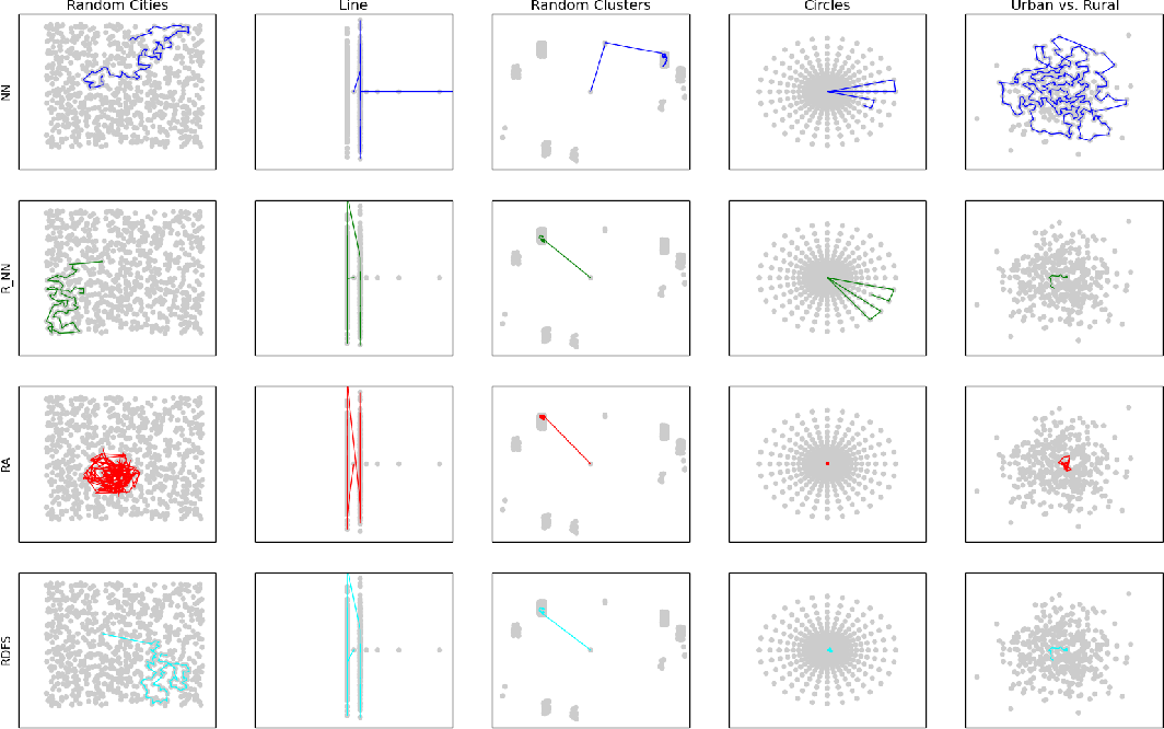 Figure 2 for Hierarchical Reinforcement Learning: Approximating Optimal Discounted TSP Using Local Policies