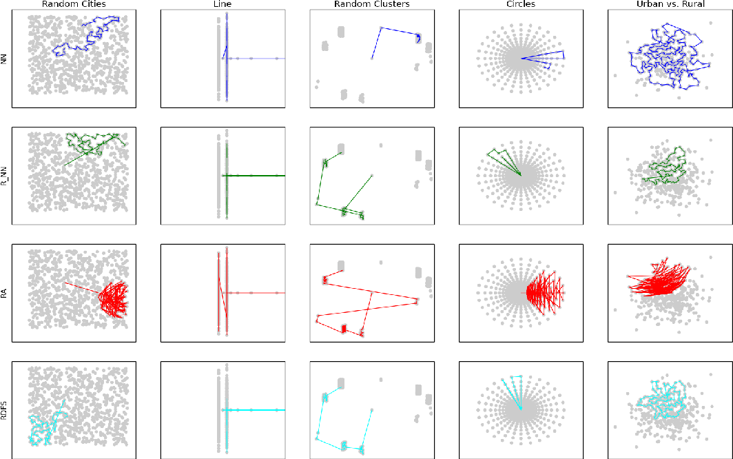 Figure 3 for Hierarchical Reinforcement Learning: Approximating Optimal Discounted TSP Using Local Policies