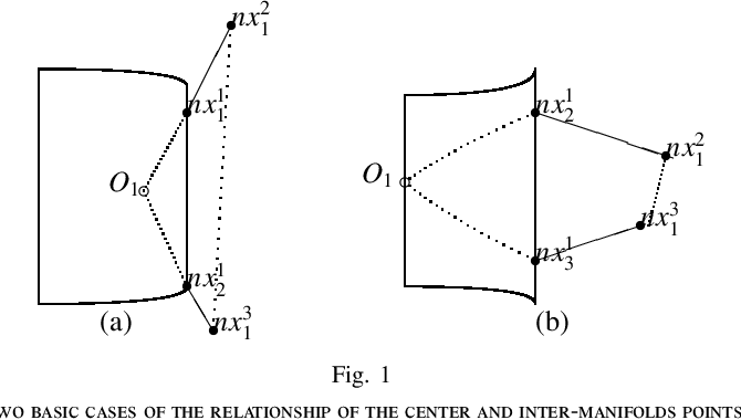 Figure 1 for Isometric Multi-Manifolds Learning