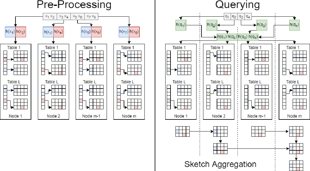 Figure 1 for Distributed Tera-Scale Similarity Search with MPI: Provably Efficient Similarity Search over billions without a Single Distance Computation
