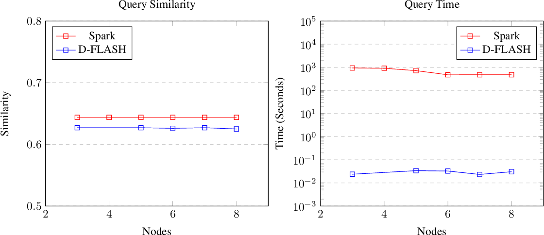 Figure 3 for Distributed Tera-Scale Similarity Search with MPI: Provably Efficient Similarity Search over billions without a Single Distance Computation