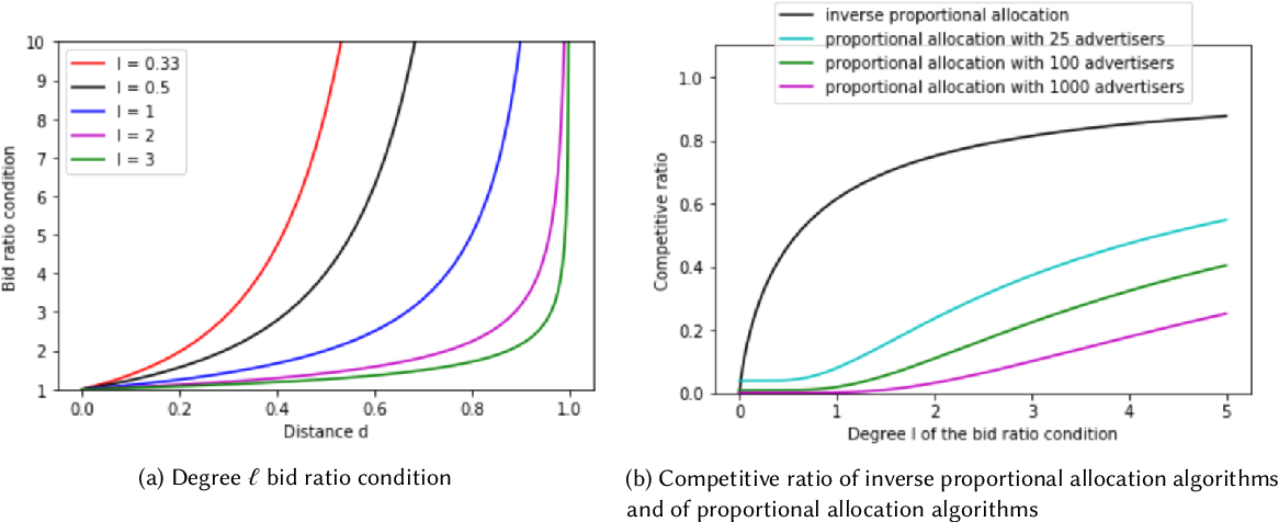 Figure 1 for Fairness in ad auctions through inverse proportionality