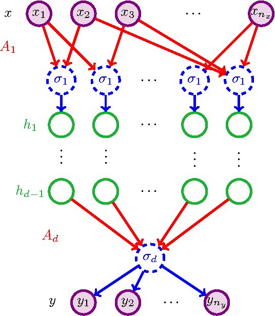 Figure 1 for Provable Methods for Training Neural Networks with Sparse Connectivity