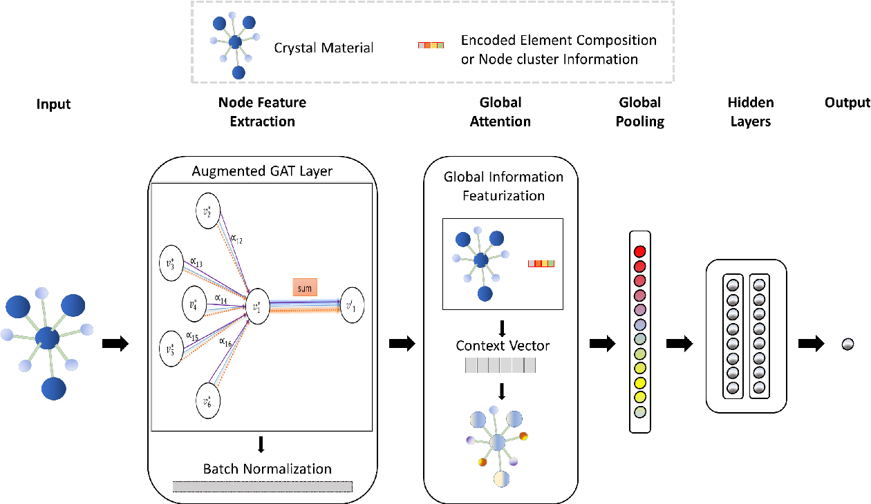 Figure 1 for Global Attention based Graph Convolutional Neural Networks for Improved Materials Property Prediction