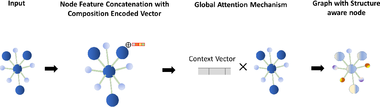 Figure 3 for Global Attention based Graph Convolutional Neural Networks for Improved Materials Property Prediction
