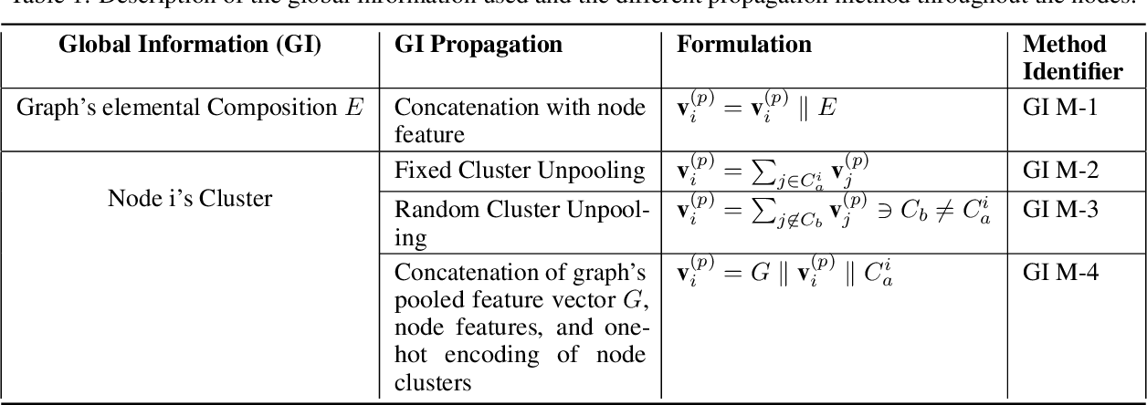 Figure 2 for Global Attention based Graph Convolutional Neural Networks for Improved Materials Property Prediction