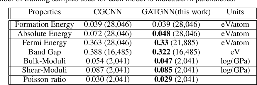 Figure 4 for Global Attention based Graph Convolutional Neural Networks for Improved Materials Property Prediction