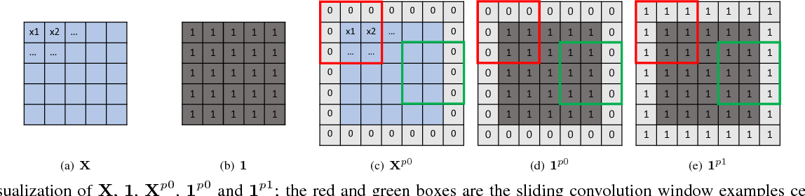 Figure 3 for Partial Convolution based Padding