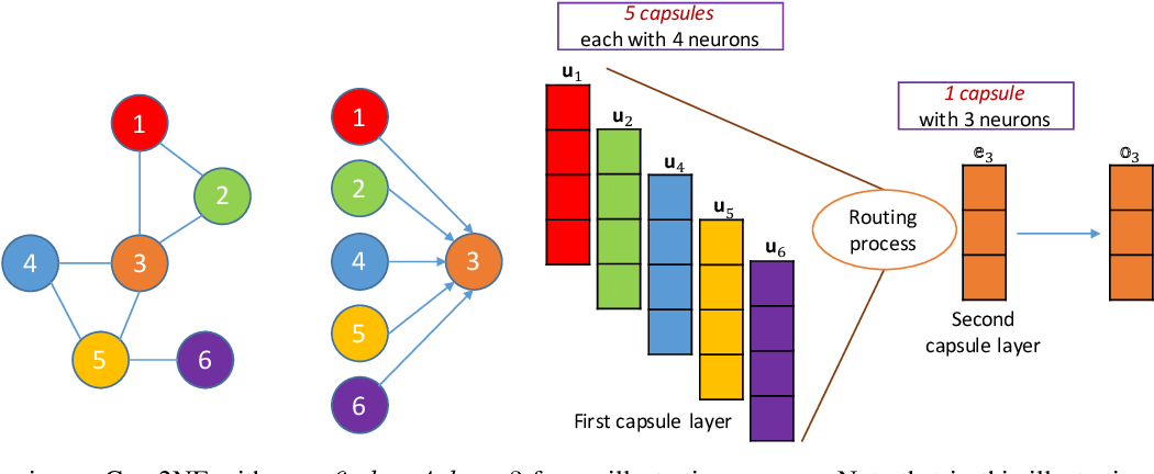 Figure 1 for A Capsule Network-based Model for Learning Node Embeddings
