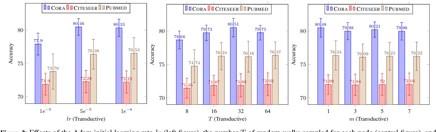 Figure 4 for A Capsule Network-based Model for Learning Node Embeddings