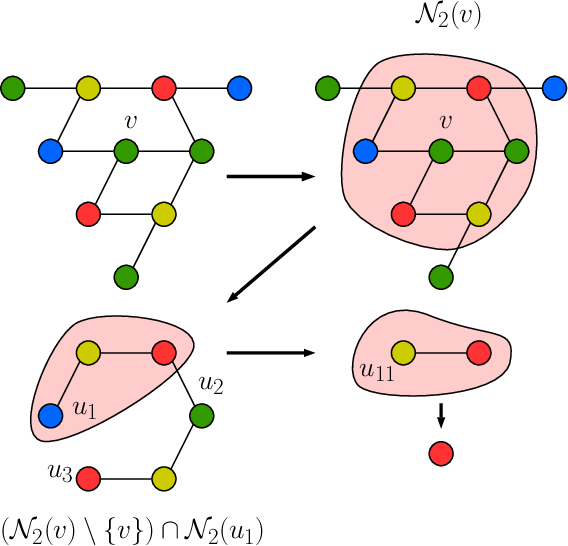 Figure 1 for Counting Substructures with Higher-Order Graph Neural Networks: Possibility and Impossibility Results