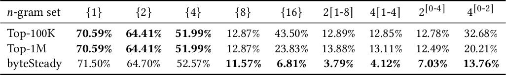 Figure 3 for byteSteady: Fast Classification Using Byte-Level n-Gram Embeddings