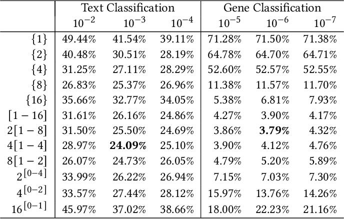 Figure 4 for byteSteady: Fast Classification Using Byte-Level n-Gram Embeddings