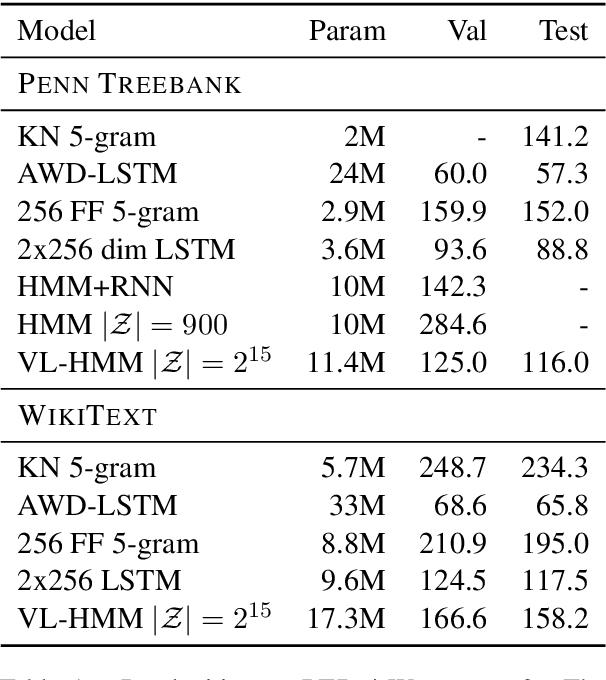 Figure 2 for Scaling Hidden Markov Language Models