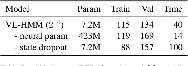 Figure 4 for Scaling Hidden Markov Language Models