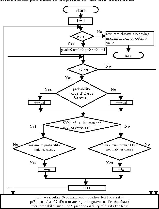 Figure 1 for A hybrid learning algorithm for text classification
