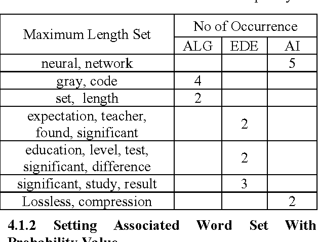 Figure 2 for A hybrid learning algorithm for text classification