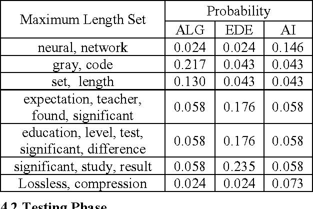 Figure 3 for A hybrid learning algorithm for text classification